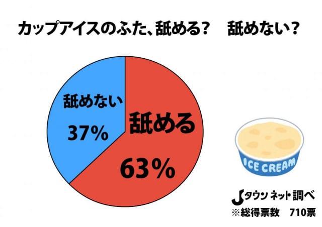 【衝撃】カップアイスのふた、舐めずに捨ててしまう人間が4割もいることが判明